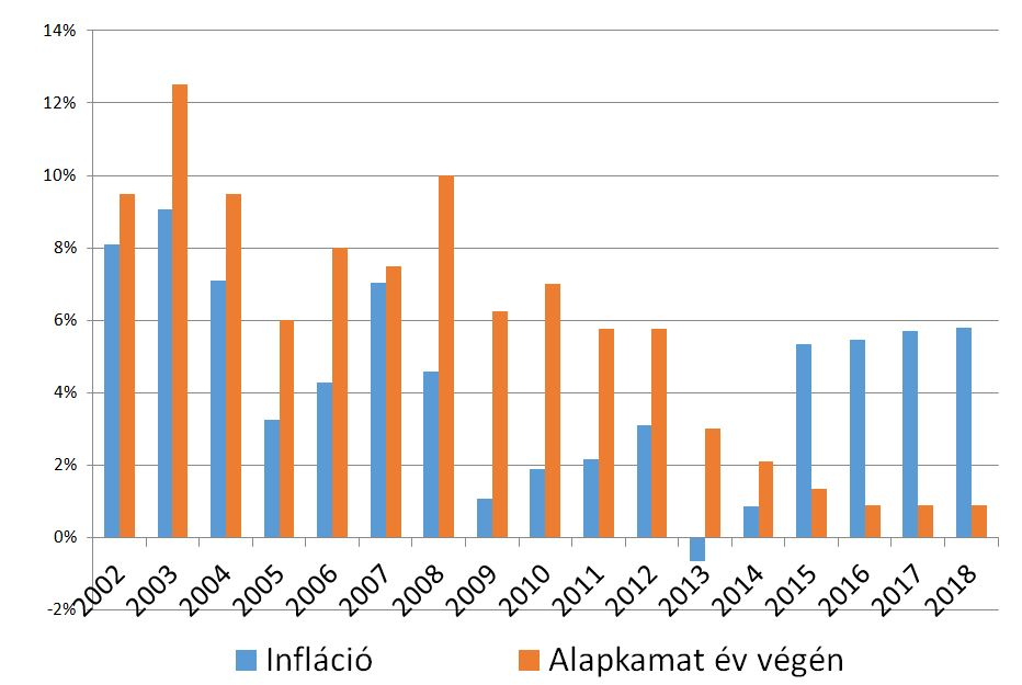 Infláció vs alapkamat